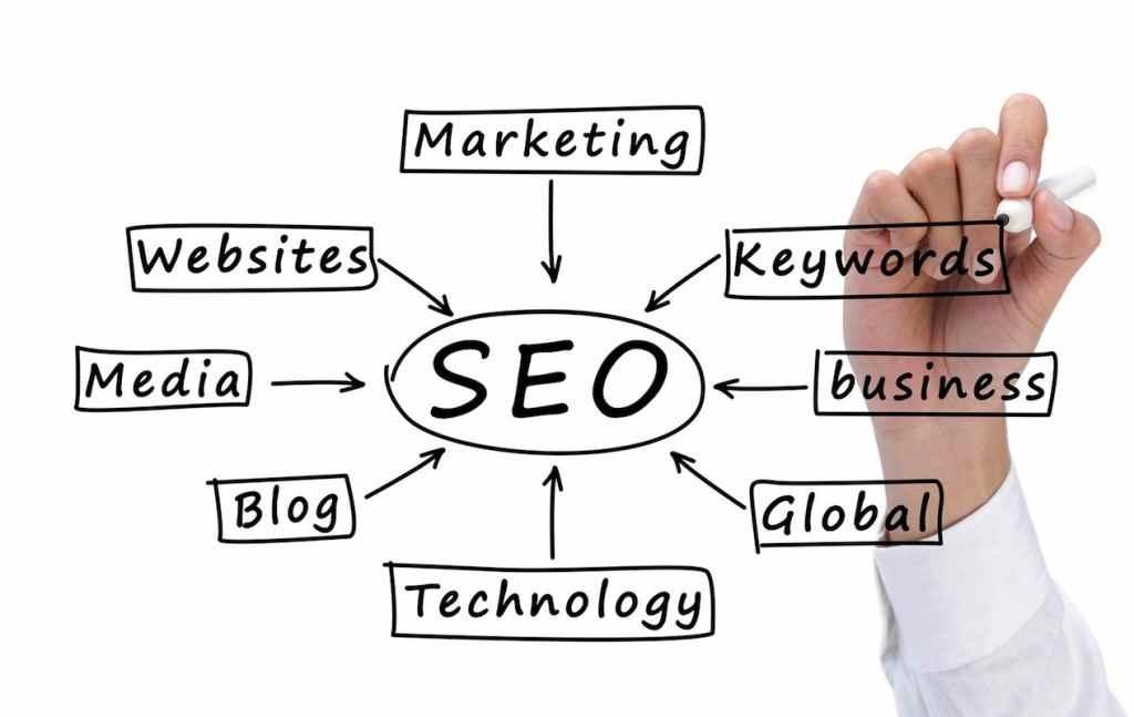 B2b Marketing Agency Techniques For Better Result