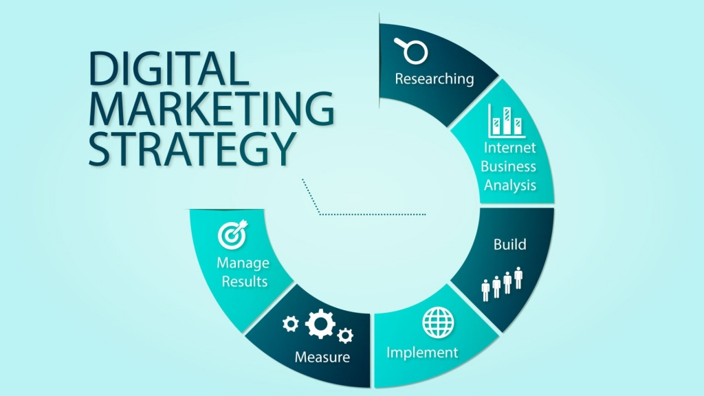 Be Careful With Your Digital Marketing Strategies